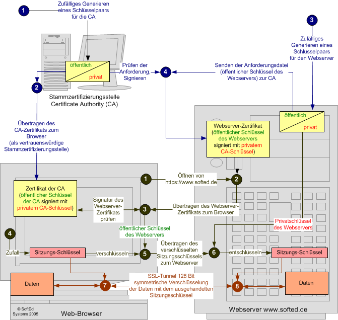 ssl-verbindung-browser-webserver