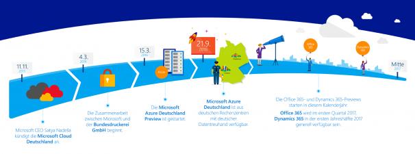 Microsoft Cloud Deutschland am Start!