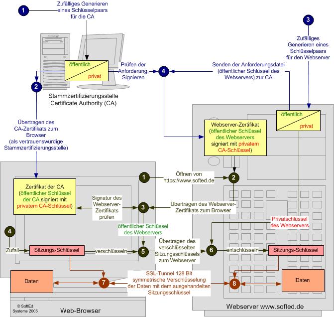 Wie funktioniert https? - SoftEd IT-Blog