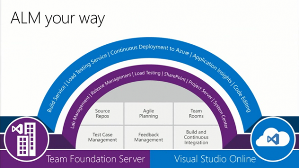 Collaboration Team Foundation Server und Visual Studio