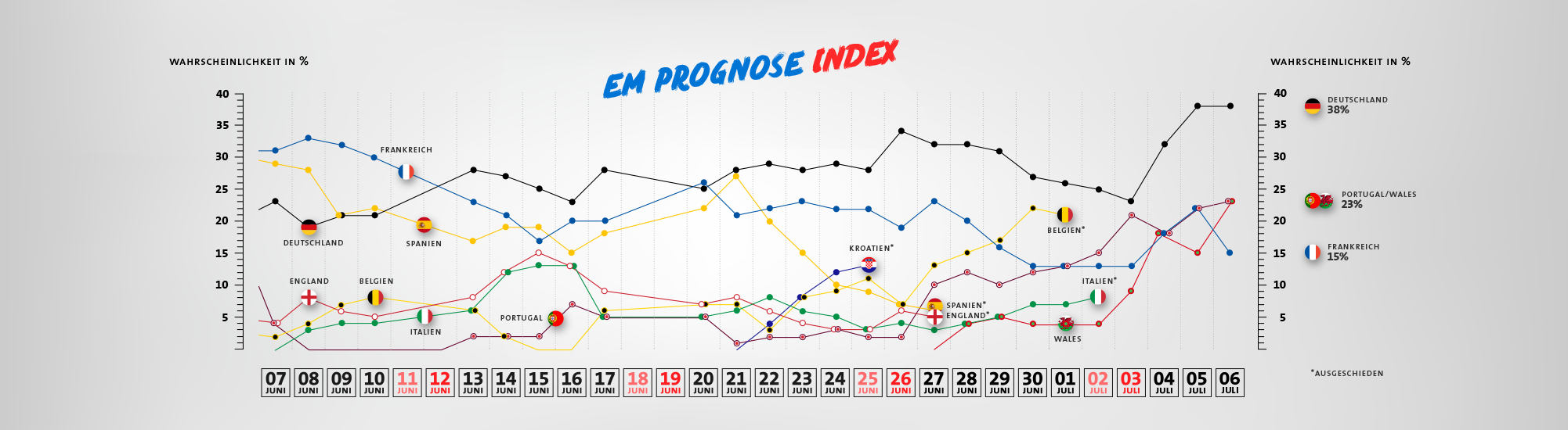 Prognose Index zur Euro 2016