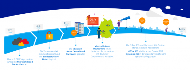 Microsoft Cloud Deutschland am Start!