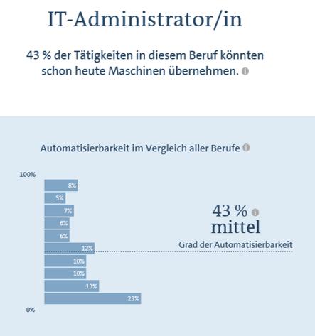 IT-Admin in der Zukunft