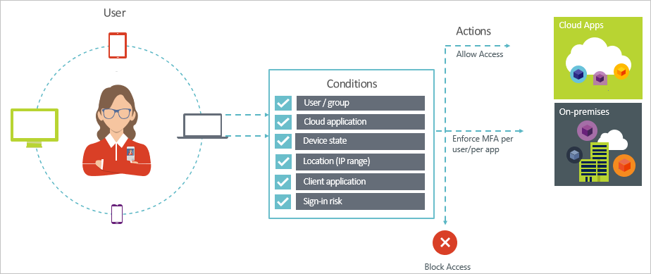 So Geht S Conditional Access Bei Office 365 Softed Blog